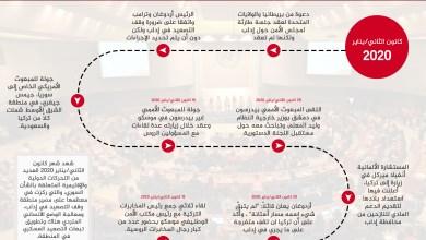 صورة التقرير السوري لشهر يناير| تحركات الجهات الدولية والإقليمية