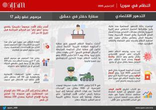صورة التقرير السوري لشهر مارس | تحركات النظام السوري