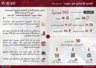 صورة التقرير السوري لشهر مارس | الوضع الإنساني في سوريا