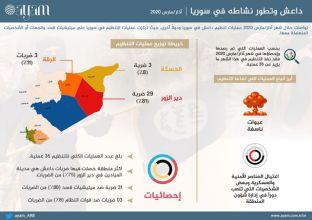 صورة التقرير السوري لشهر مارس | داعش وتطور نشاطه في سوريا