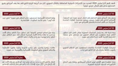 صورة التقرير السوري لشهر مارس | تحركات الجهات الدولية والإقليمية