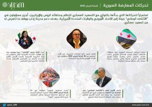 صورة التقرير السوري لشهر فبراير | تحركات المعارضة السورية