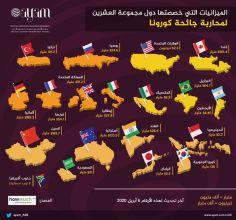 صورة الميزانيات التي خصصتها دول مجموعة العشرين لمحاربة جائحة كورونا