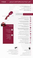 صورة المغرب   المرحلة الراهنة وإشكالية الانتقال الديمقراطي