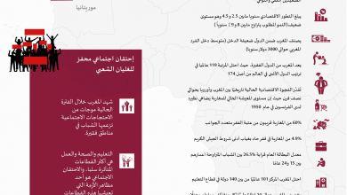 صورة المغرب | المرحلة الراهنة وإشكالية الانتقال الديمقراطي